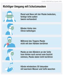 Coronavirus-Maßnahmen in der Ordination von Dr. Freynhofer - richtiger Umgang mit dem Mund-Nasen-Schutz